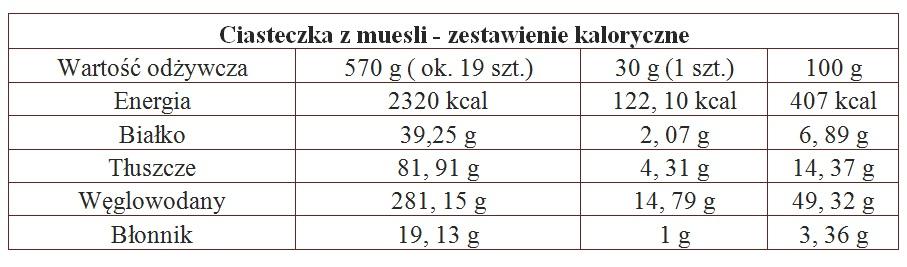 Tabela 2 Ciasteczka z muesli. Przepis + zestawienie kaloryczne